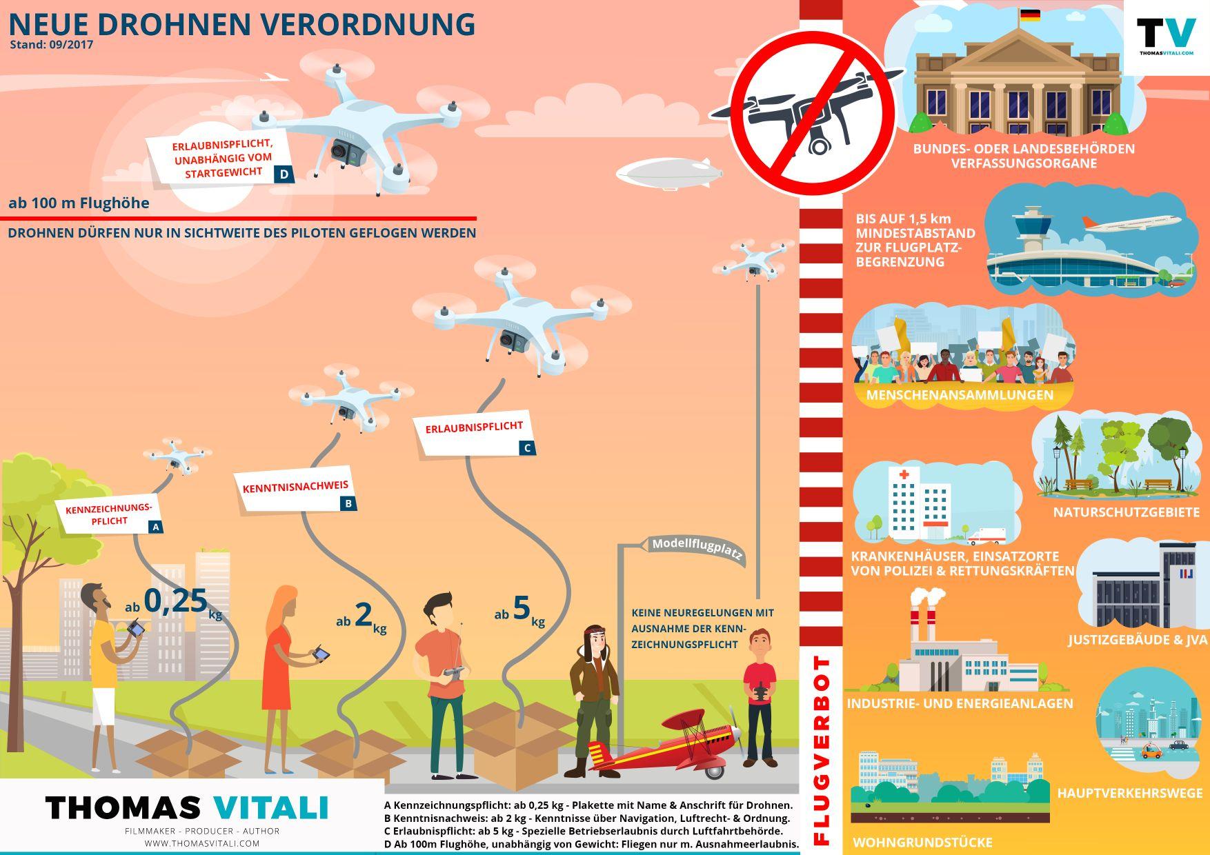 Drohnen Verordnung Oktober 2017